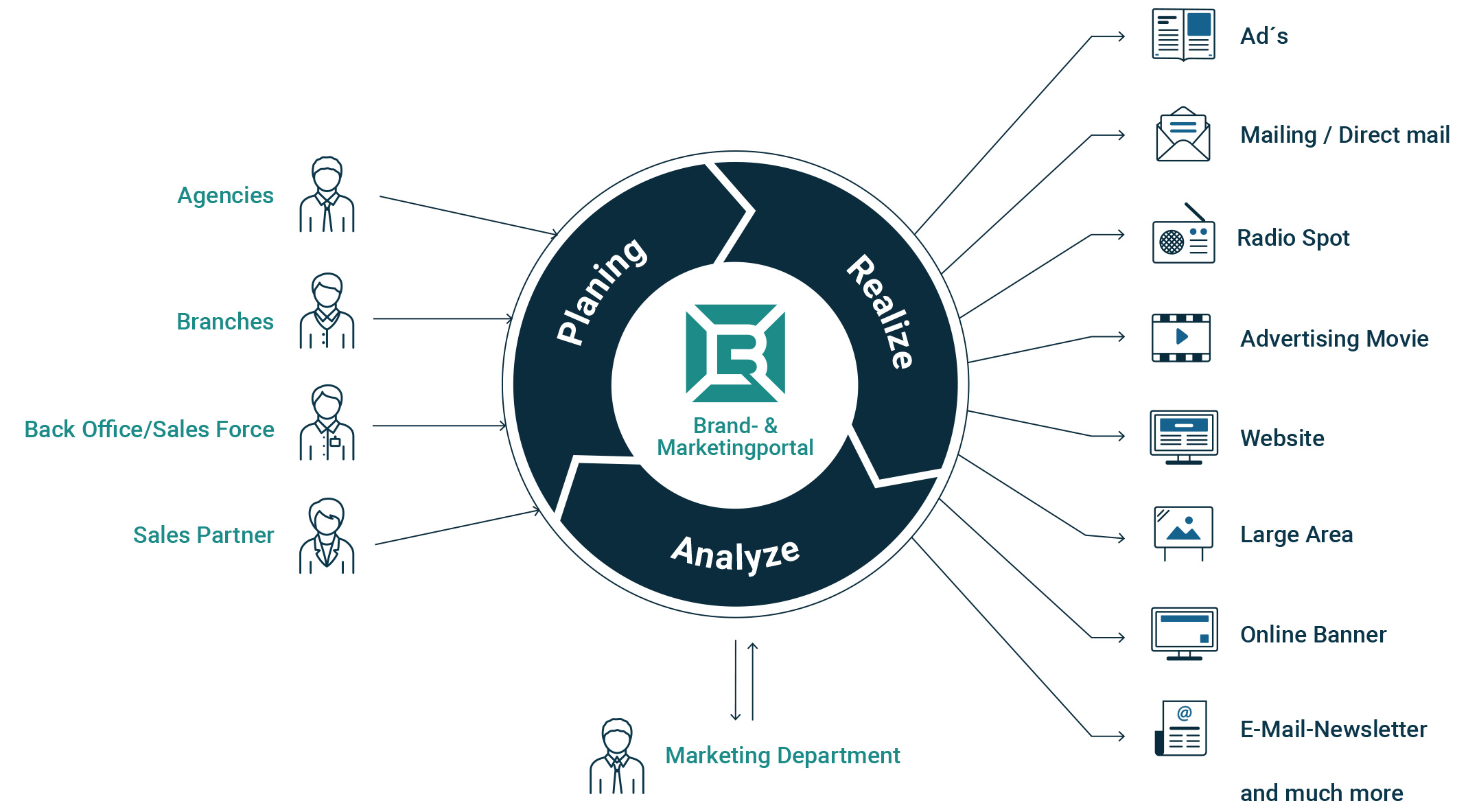 Banks workflow with a marketing portal