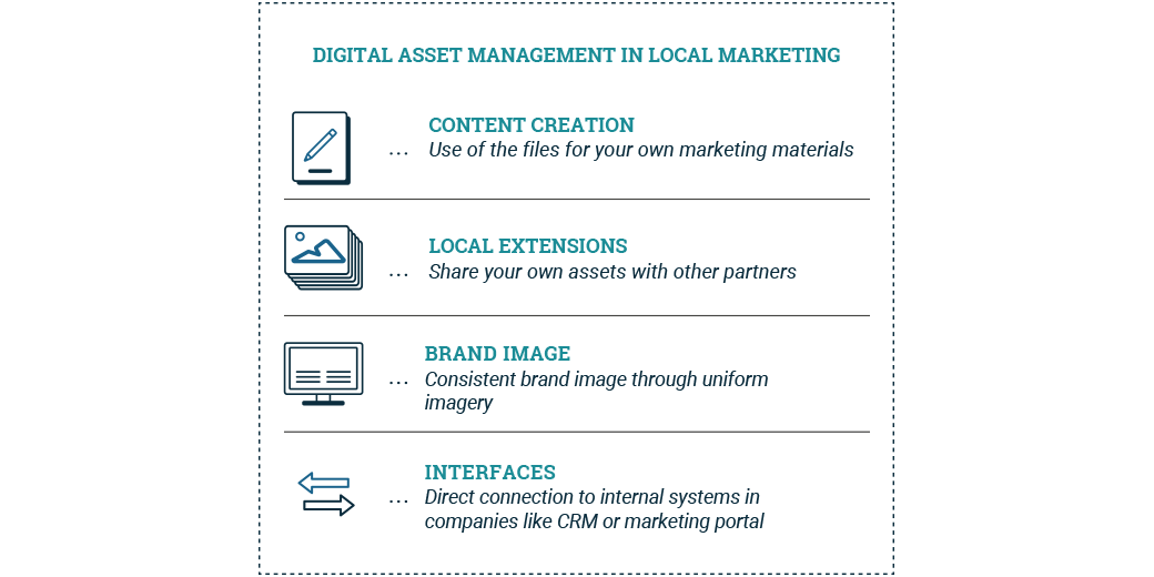 Digital Asset Management in Local Marketing