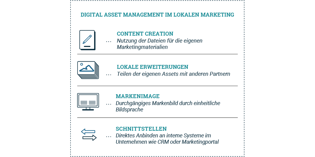 Digital Asset Management im lokalen Marketing
