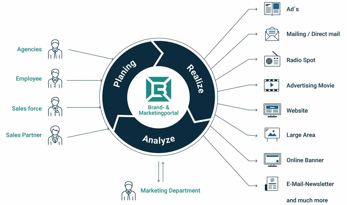 Infographic workflow marketing service portal